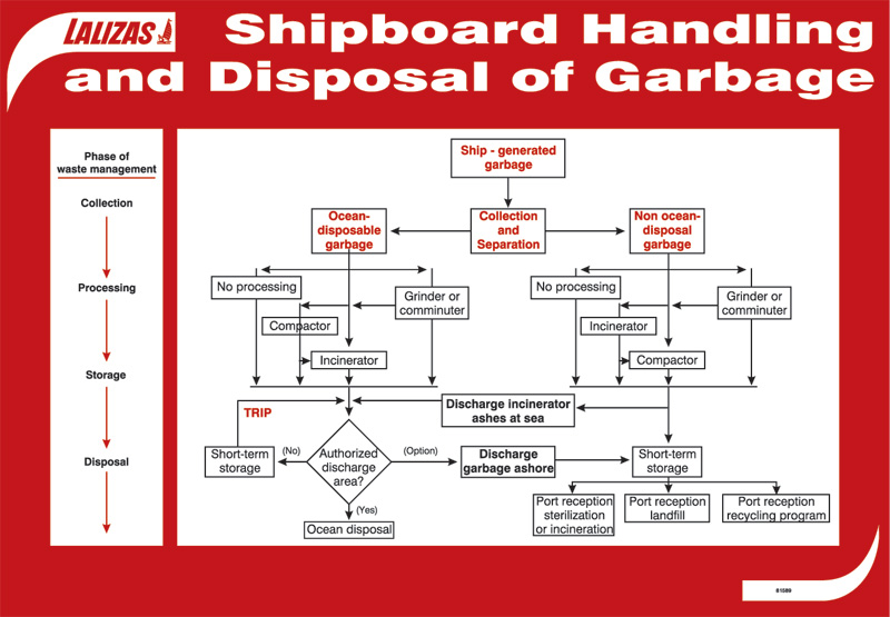 Lalizas Imo Signs Garbage Disposal Plan Marpol 73 78 Annex V